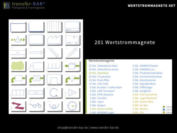 Wertstrom - Magnetset