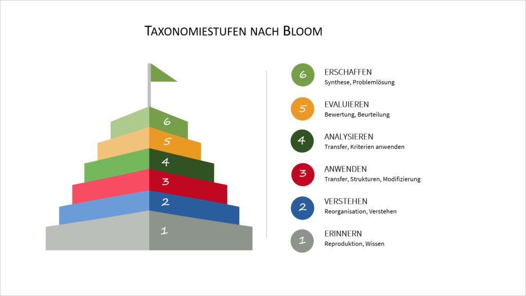 Bloomsche Taxonomie