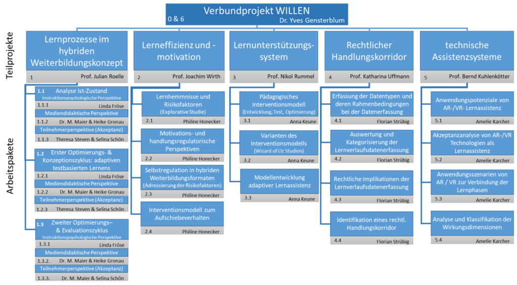 Verbundprojekt WILLEN Projektstruktur